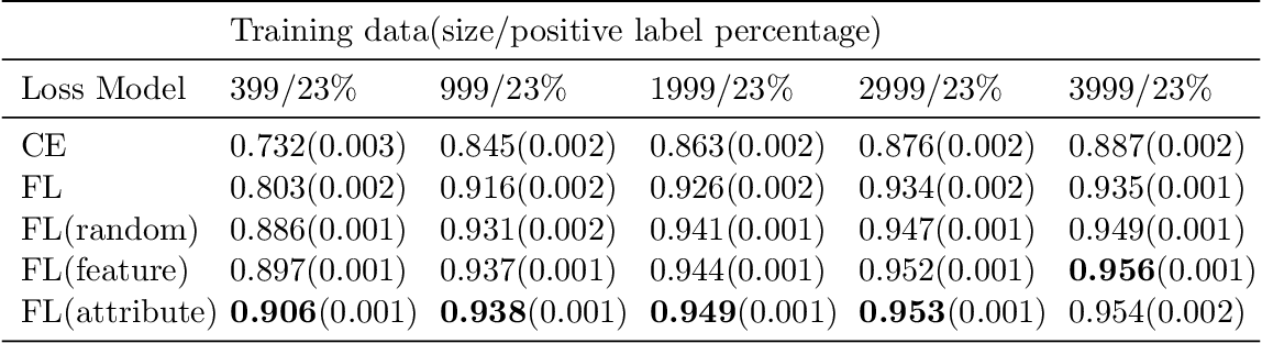 Figure 3 for Bootstrapping Your Own Positive Sample: Contrastive Learning With Electronic Health Record Data
