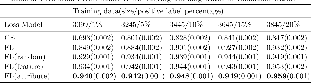 Figure 4 for Bootstrapping Your Own Positive Sample: Contrastive Learning With Electronic Health Record Data