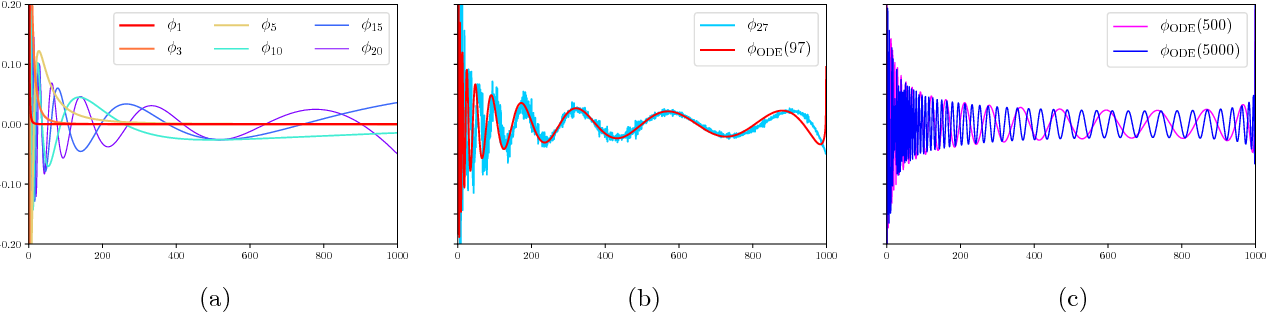 Figure 1 for Learning Linear Dynamical Systems via Spectral Filtering