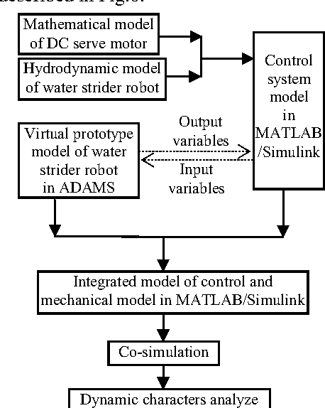 Figure 6 from Dynamic simulation of water strider robot based on