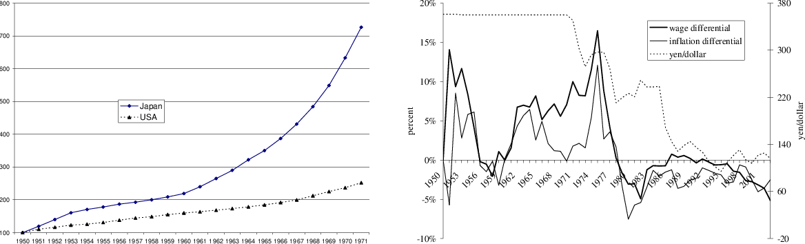 Figure 1 from China's Exchange Rate Trap: Japan Redux? - Semantic
