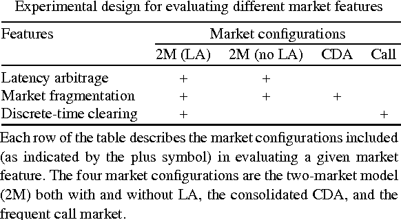 Latency Arbitrage In Fragmented Markets A Strategic Agent Based