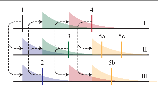 Figure 1 for Discovering Latent Network Structure in Point Process Data