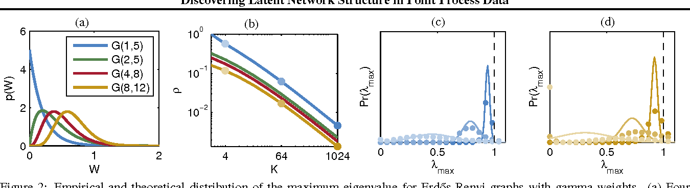Figure 2 for Discovering Latent Network Structure in Point Process Data