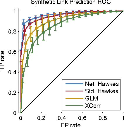Figure 3 for Discovering Latent Network Structure in Point Process Data