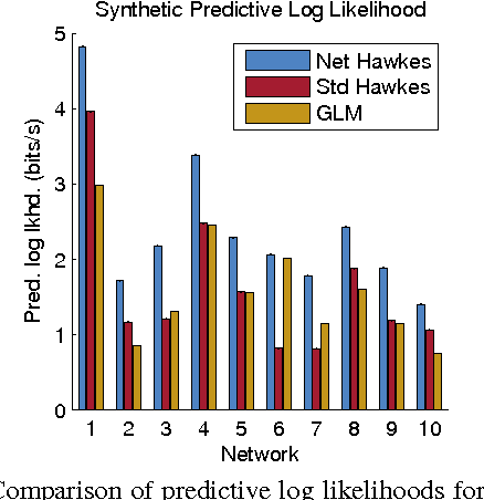 Figure 4 for Discovering Latent Network Structure in Point Process Data