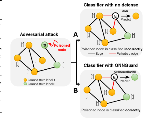 Figure 1 for GNNGuard: Defending Graph Neural Networks against Adversarial Attacks