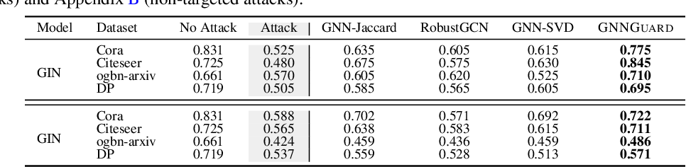 Figure 4 for GNNGuard: Defending Graph Neural Networks against Adversarial Attacks