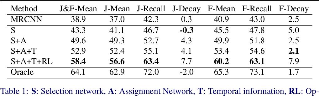 Figure 2 for ALBA : Reinforcement Learning for Video Object Segmentation