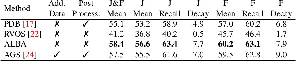 Figure 4 for ALBA : Reinforcement Learning for Video Object Segmentation
