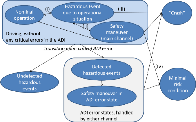 Figure 1 for Architecting Safety Supervisors for High Levels of Automated Driving