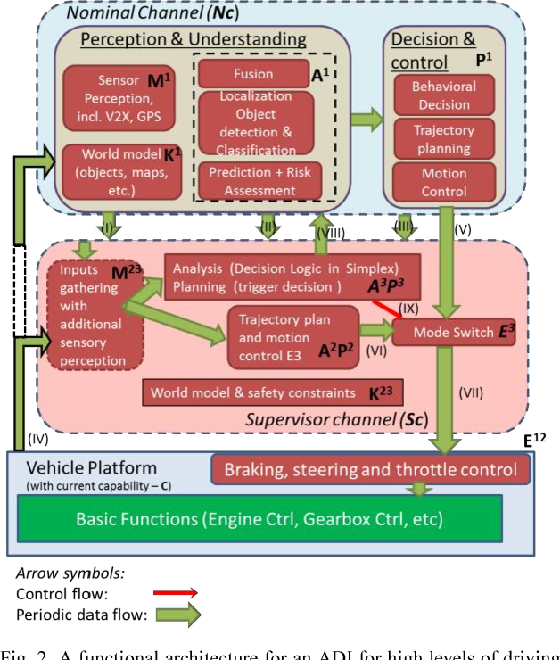 Figure 2 for Architecting Safety Supervisors for High Levels of Automated Driving