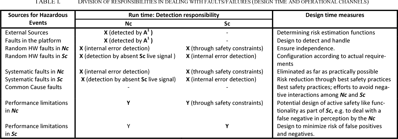 Figure 3 for Architecting Safety Supervisors for High Levels of Automated Driving