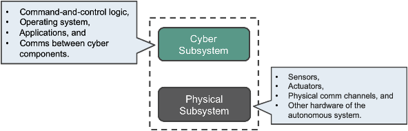Figure 1 for Partially Observable Games for Secure Autonomy