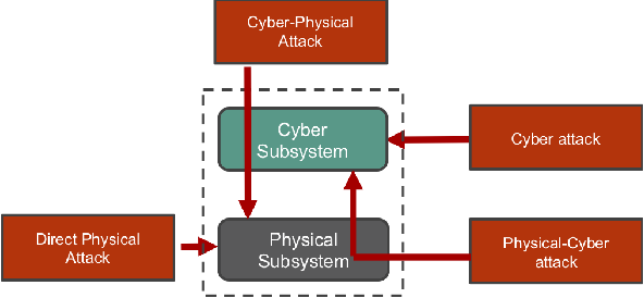Figure 2 for Partially Observable Games for Secure Autonomy
