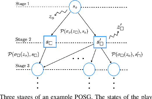 Figure 3 for Partially Observable Games for Secure Autonomy
