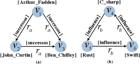 Figure 1 for Relation-Aware Entity Alignment for Heterogeneous Knowledge Graphs