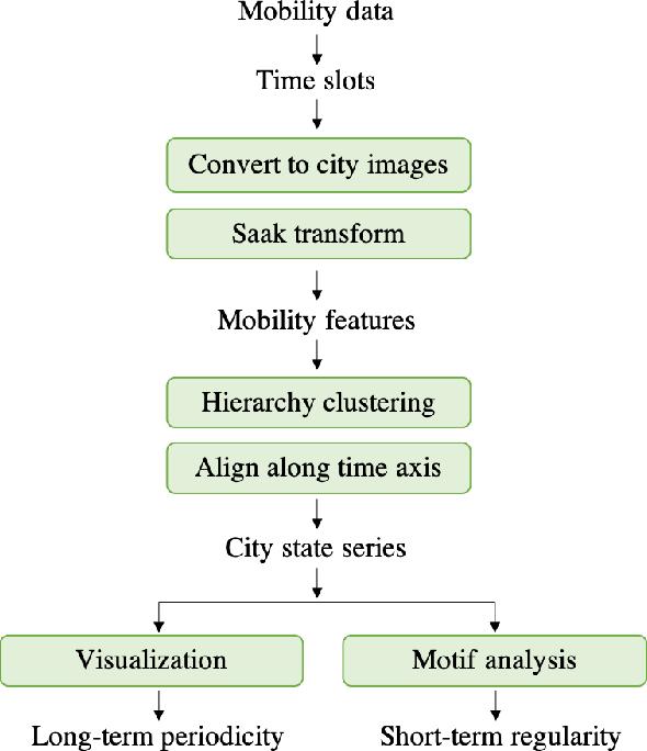 Figure 2 for UrbanRhythm: Revealing Urban Dynamics Hidden in Mobility Data