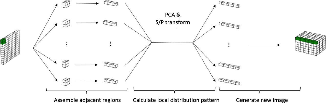 Figure 4 for UrbanRhythm: Revealing Urban Dynamics Hidden in Mobility Data