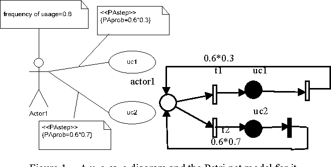 Mapping annotated use case and sequence diagrams to a petri net figure 1 ccuart Gallery
