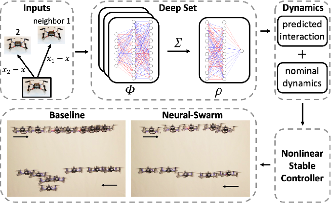 Figure 1 for Neural-Swarm: Decentralized Close-Proximity Multirotor Control Using Learned Interactions
