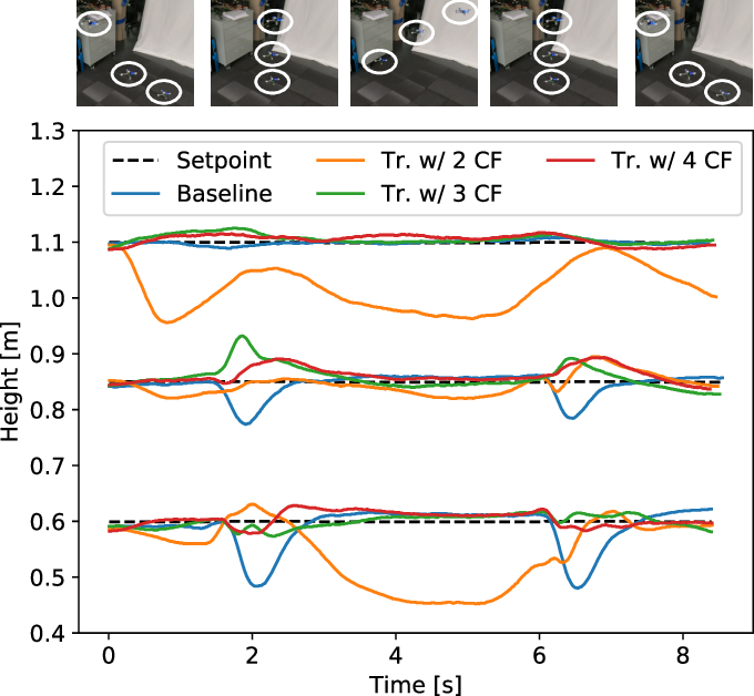 Figure 2 for Neural-Swarm: Decentralized Close-Proximity Multirotor Control Using Learned Interactions