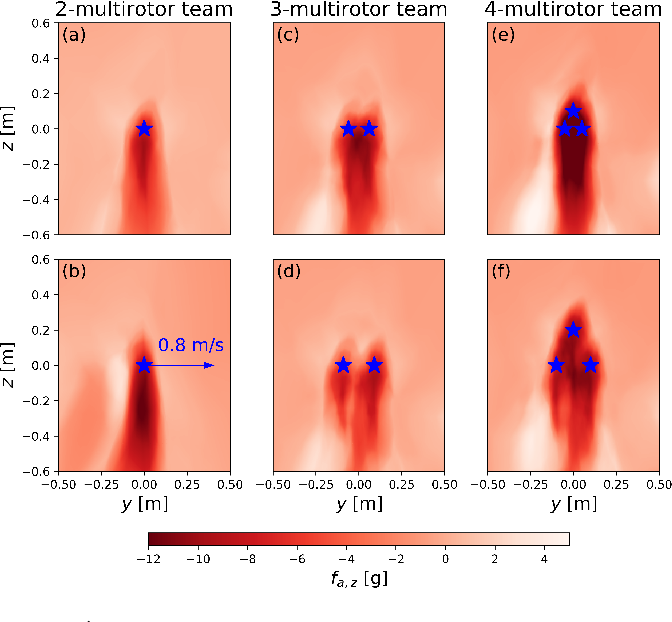 Figure 3 for Neural-Swarm: Decentralized Close-Proximity Multirotor Control Using Learned Interactions