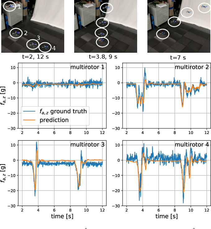 Figure 4 for Neural-Swarm: Decentralized Close-Proximity Multirotor Control Using Learned Interactions