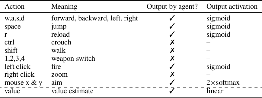 Figure 4 for Counter-Strike Deathmatch with Large-Scale Behavioural Cloning