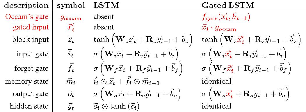 Figure 1 for Occam's Gates