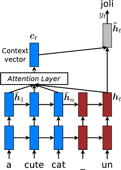 Figure 3 for Achieving Open Vocabulary Neural Machine Translation with Hybrid Word-Character Models