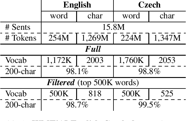 Figure 2 for Achieving Open Vocabulary Neural Machine Translation with Hybrid Word-Character Models