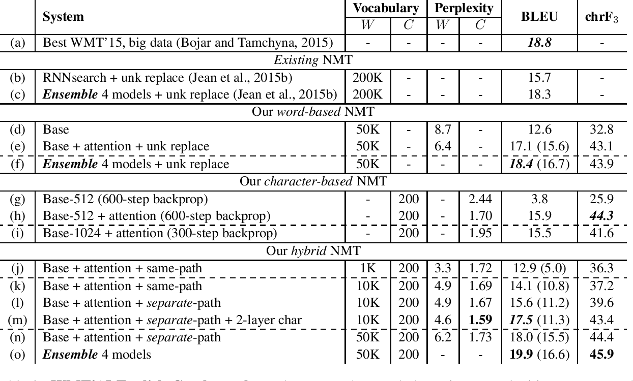 Figure 4 for Achieving Open Vocabulary Neural Machine Translation with Hybrid Word-Character Models