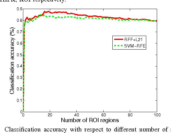 Figure 2 for Multiple Kernel Learning in the Primal for Multi-modal Alzheimer's Disease Classification