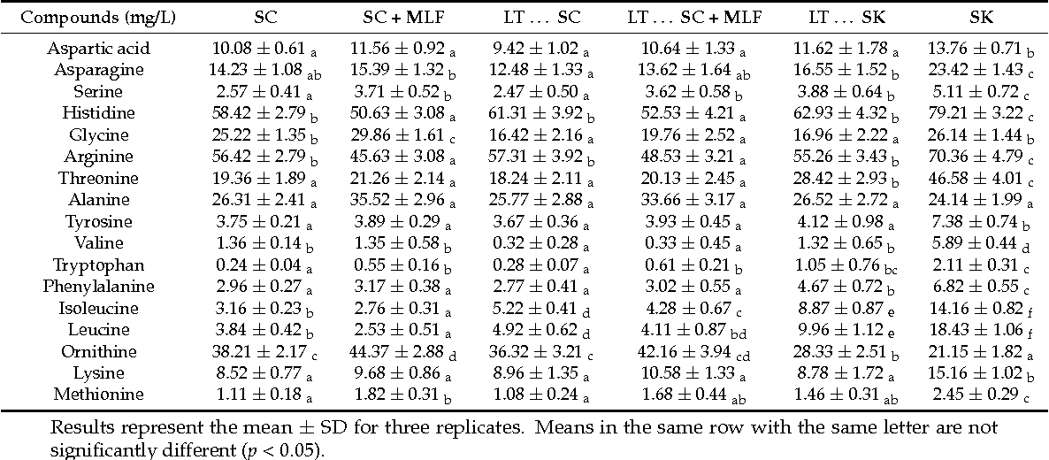 Table 4 Final Analysis Of Amino Acids From Fermentations By Saccharomyces Cerevisiae 88 Alone
