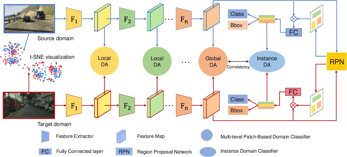 Figure 3 for Multi-level Domain Adaptive learning for Cross-Domain Detection