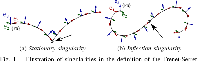 Robust Optimization-Based Calculation of Invariant Trajectory
