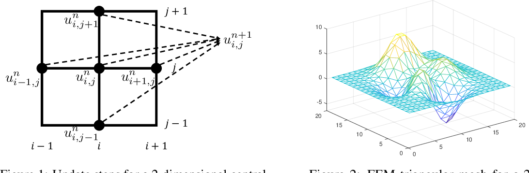 Figure 1 for Neural Time-Dependent Partial Differential Equation