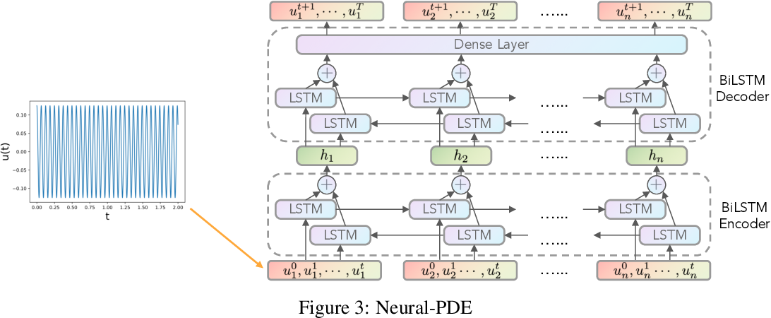 Figure 2 for Neural Time-Dependent Partial Differential Equation