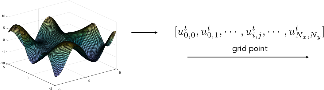 Figure 3 for Neural Time-Dependent Partial Differential Equation