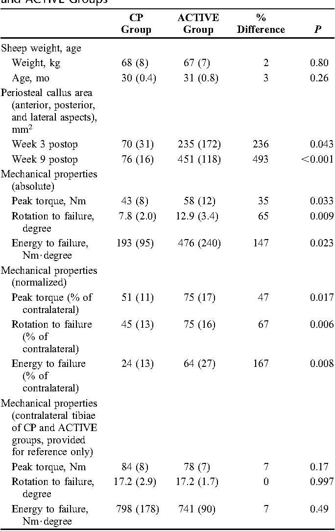 TABLE 1. Comparison of Outcome Parameters Between CP and ACTIVE Groups