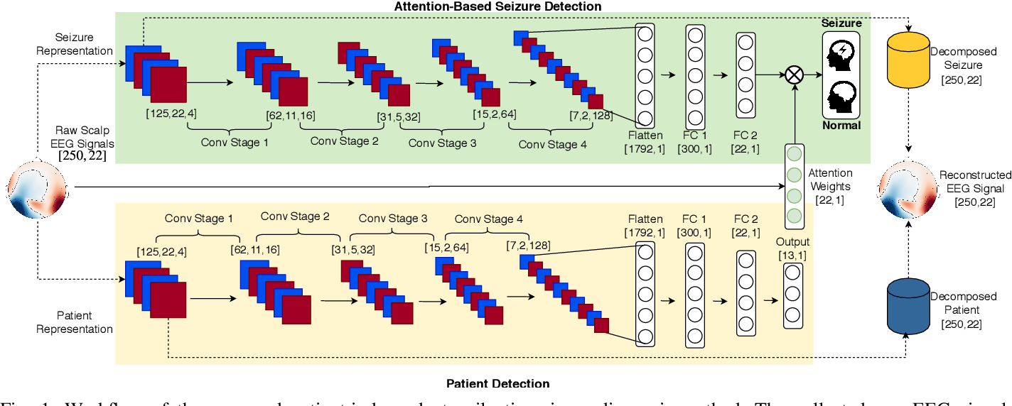 Figure 1 for Adversarial Representation Learning for Robust Patient-Independent Epileptic Seizure Detection