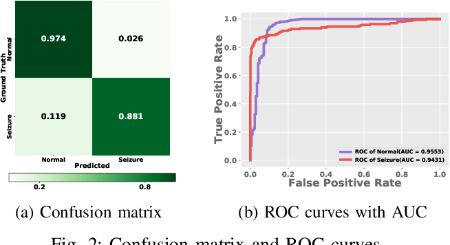 Figure 2 for Adversarial Representation Learning for Robust Patient-Independent Epileptic Seizure Detection