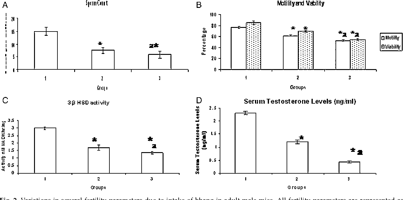 Figure 3 from Effects of chronic bhang (cannabis) administration on ...