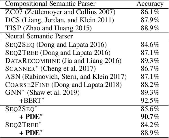 Figure 4 for Iterative Utterance Segmentation for Neural Semantic Parsing