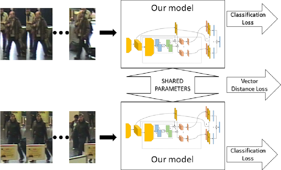 Figure 1 for Video-Based Convolutional Attention for Person Re-Identification