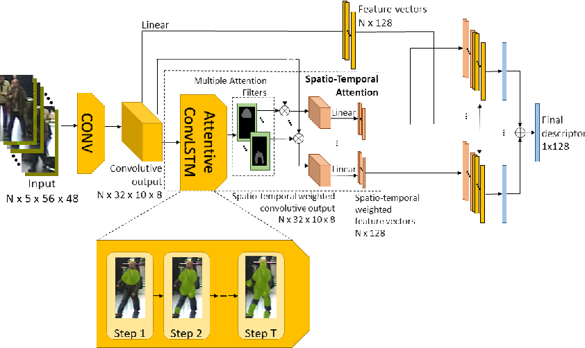 Figure 3 for Video-Based Convolutional Attention for Person Re-Identification