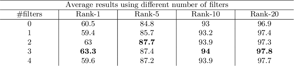 Figure 2 for Video-Based Convolutional Attention for Person Re-Identification