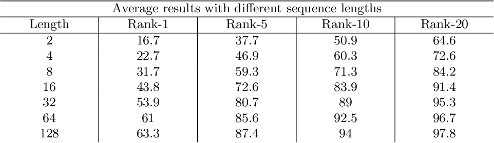 Figure 4 for Video-Based Convolutional Attention for Person Re-Identification