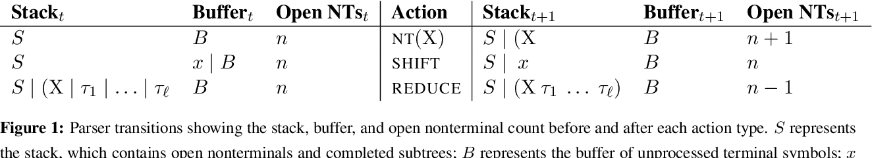 Figure 1 for Recurrent Neural Network Grammars